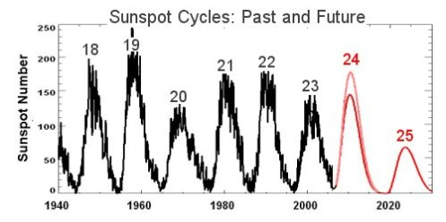 solar-cycle-25-and-before1