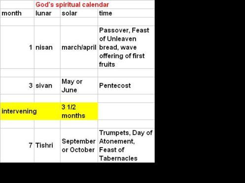 gods-spiritual-calendar