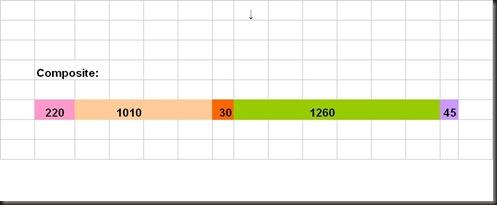 daniel composite time line