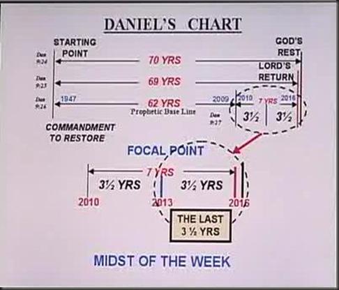 daniels time line 5