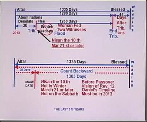 daniels time line 9