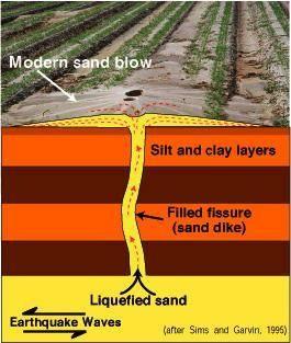 sand boil diagram boil diagram sand boils | heaven awaits