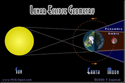 NASA Predicts Four Blood Moons - Pics about space