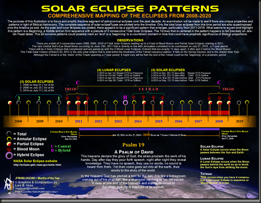 Eclipses- lu vega