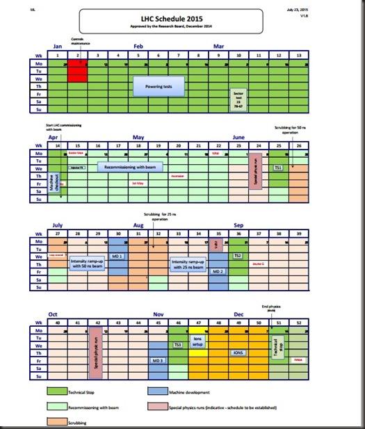 CERN schedule